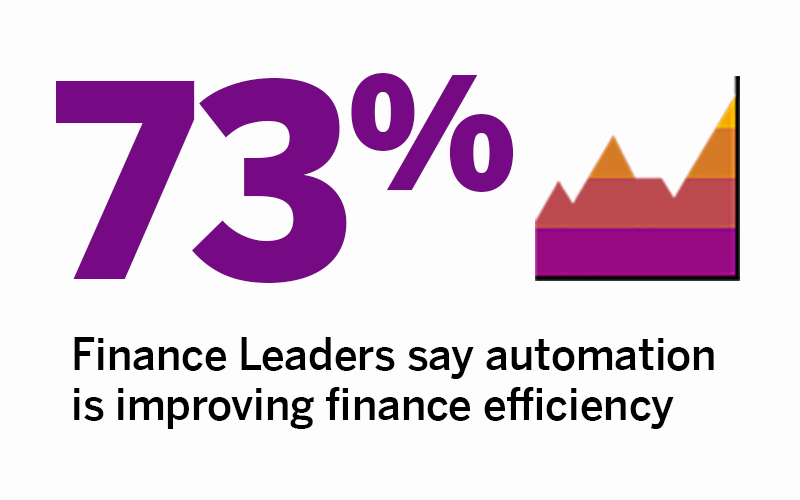 73 % Finance Leaders say automation is improving finance efficiency